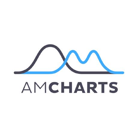 amcharts · GitHub