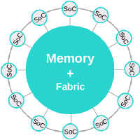 @FabricAttachedMemory