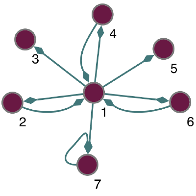 GitHub - aeolianine/octave-networks-toolbox: A set of graph/networks