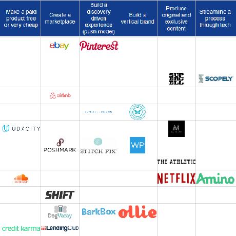 startup-matrix